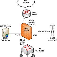 Dmz Network Diagram With 3 Dodge Truck Parts Cisco Asa 5506 X Configuration Tutorial Basic And Advanced