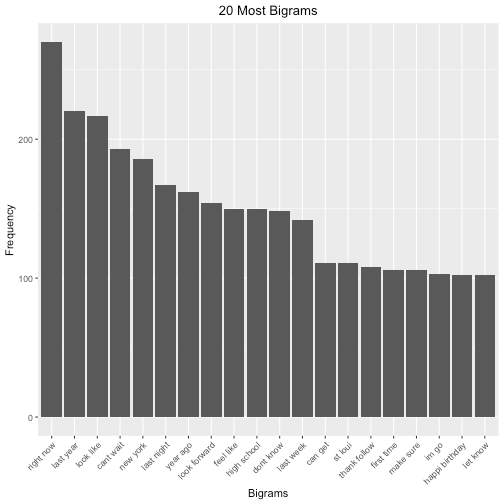 plot of chunk bigrams