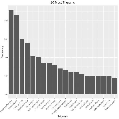 plot of chunk trigrams