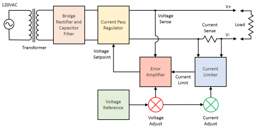 small resolution of power supply block diagram and schematic diagram