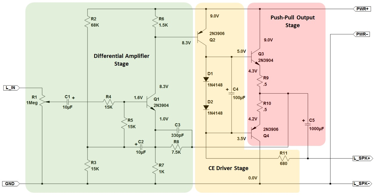 hight resolution of amplifier stages