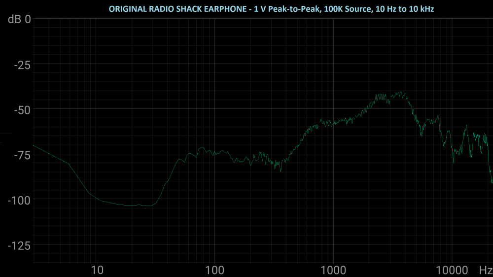 medium resolution of the amplified parts earphone loaded down my radio test circuit far more than the original radio shack earphone did but appears to have almost made up for