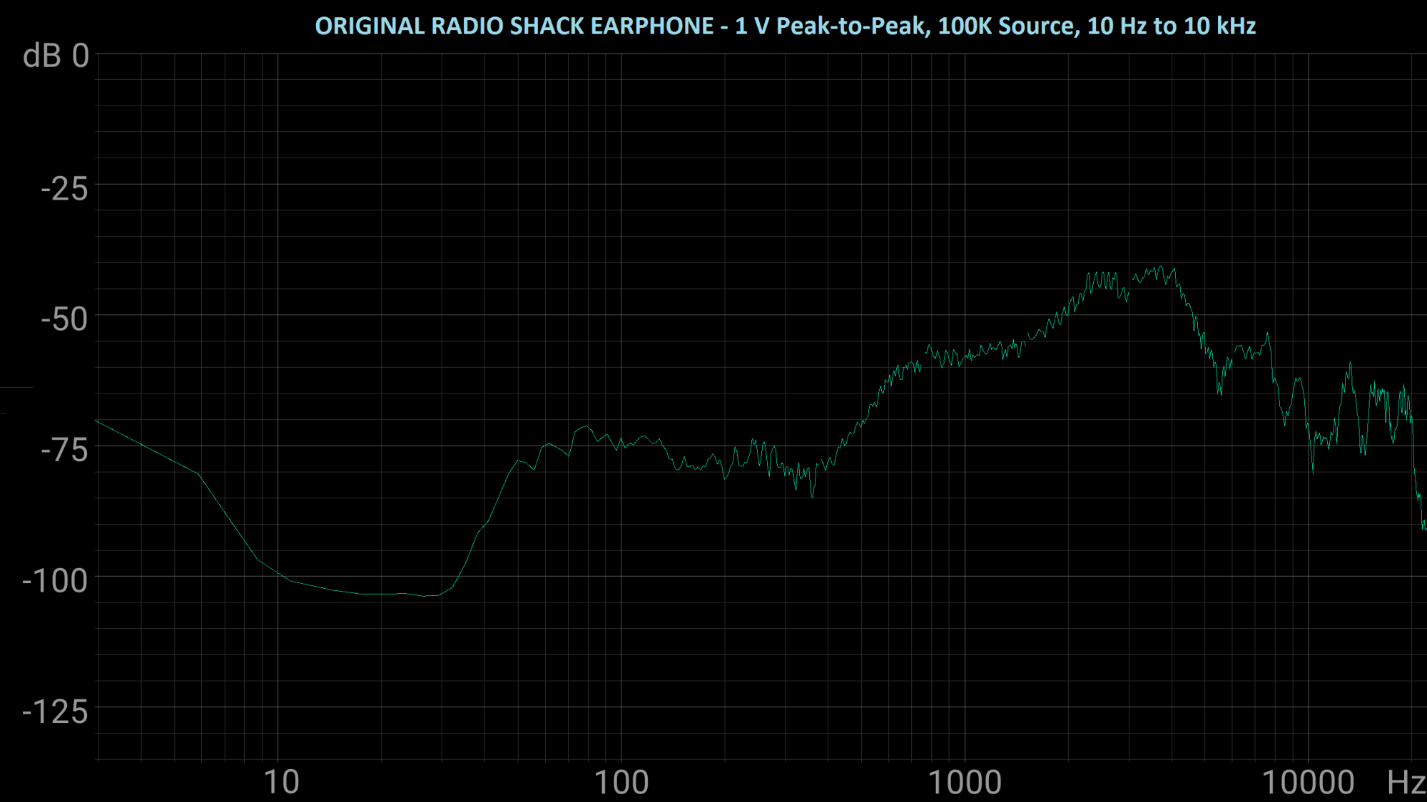hight resolution of the amplified parts earphone loaded down my radio test circuit far more than the original radio shack earphone did but appears to have almost made up for