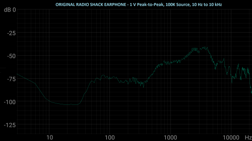 small resolution of the amplified parts earphone loaded down my radio test circuit far more than the original radio shack earphone did but appears to have almost made up for