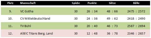 Abschlusstabelle der Play-down-Runde in der 1. Volleyball-Bundesliga Herren 2011/2011