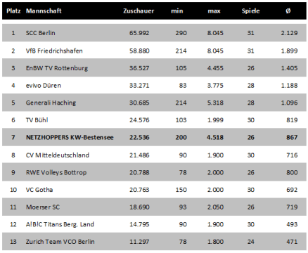 Zuschauerzahlen (gesamt) aufgeschlüsselt nach Mannschaften in Volleyball-Bundesliga 2010/2011