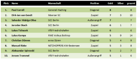 Top10 der MVPs der Volleyball-Bundesliga in der Saison 2010/2011