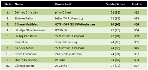 Top10 der Top-Scorer der Volleyball-Bundesliga 2010/2011 bei den Herren