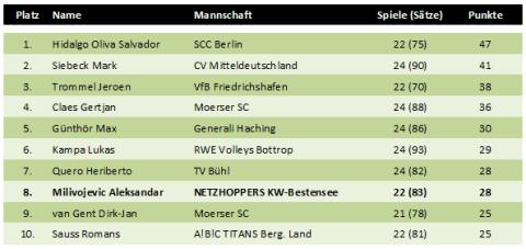 Top10 der gefährlichsten Aufschlagspieler in der Volleyball-Bundesliga 2010/2011 der Herren