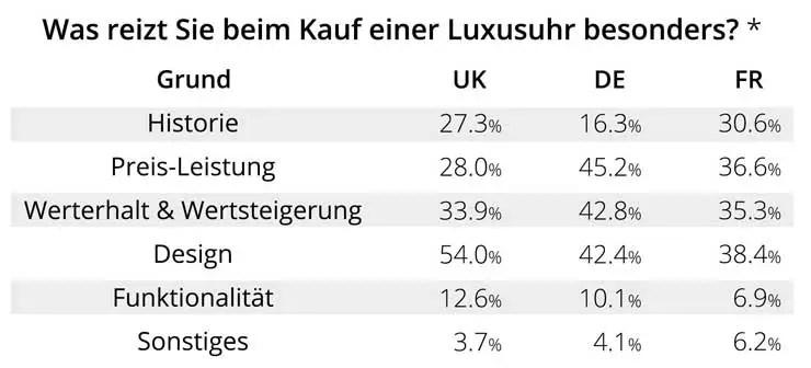 Watchmatser Umfrage: was reizt zum Kauf einer gebrauchten Luxusuhr?x