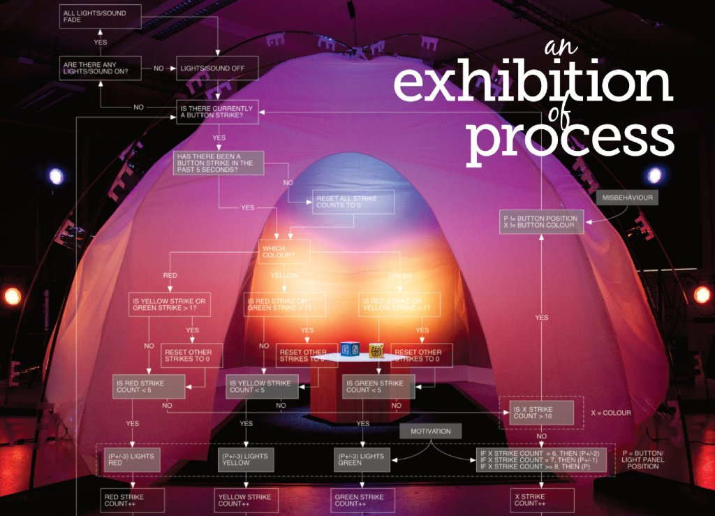 An Exhibition of Process flyer (2015)