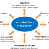 Neurofeedback Indikationen