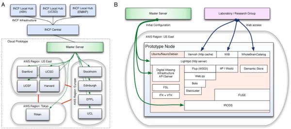 Neuroinformatics 2011 A cloudbased datasharing and