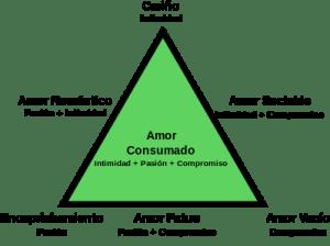 400px-Triangular_Theory_of_Love_-_Español.svg