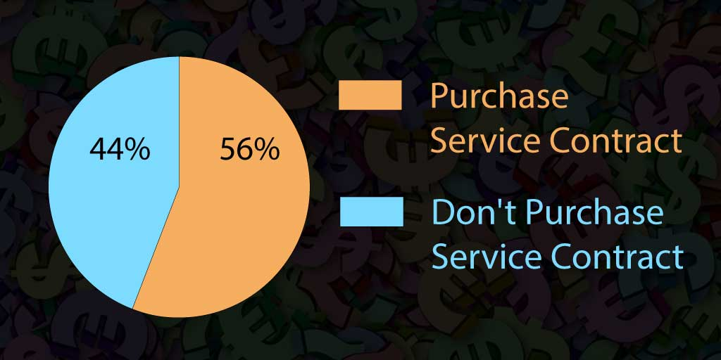 56% select the service contract after experiencing loss