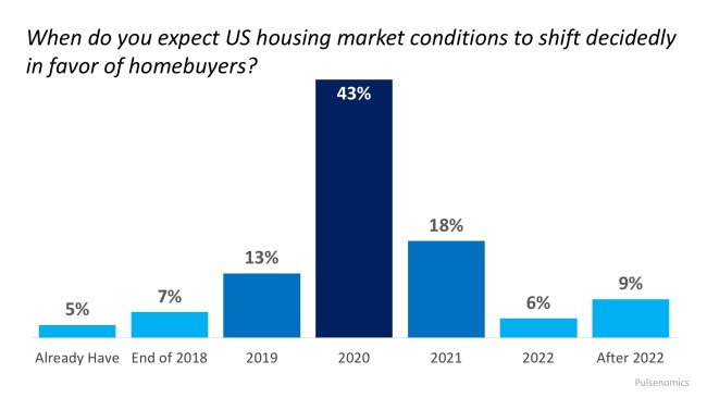 Are We About to Enter a Buyers' Market?   Simplifying The Market
