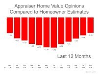Homeowners: Your House Must Be Sold TWICE