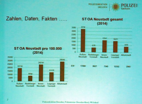 Straftaten im Ortsamtsbereich Neustadt im Jahre 2014