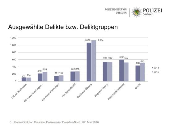 Polizei-Statistik Dresden-Neustadt 2015: Ausgewählte Delikte bzw. Deliktgruppen - Grafik: Polizeidirektion Dresden