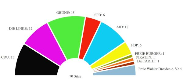 498 von 504 ausgezählte Wahllokale - Quelle: dresden.de