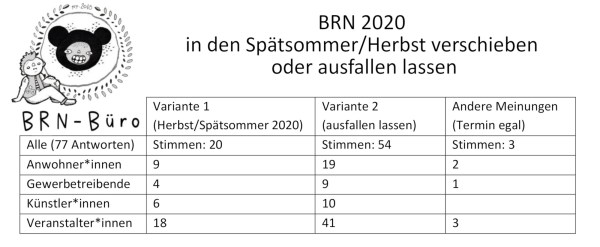 Auswertung BRN-Umfrage - Quelle: BRN-Büro