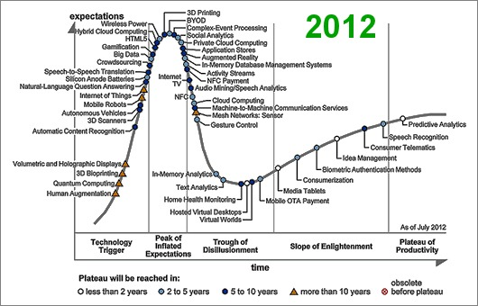 The hype cycle and tipping-point technologies • Neville Hobson