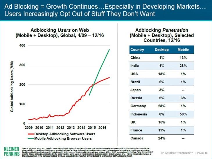 Meeker2017-slide018