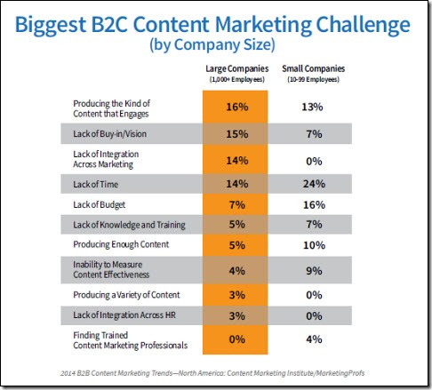 b2c-challenges