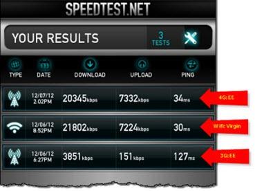 EE Speedtest
