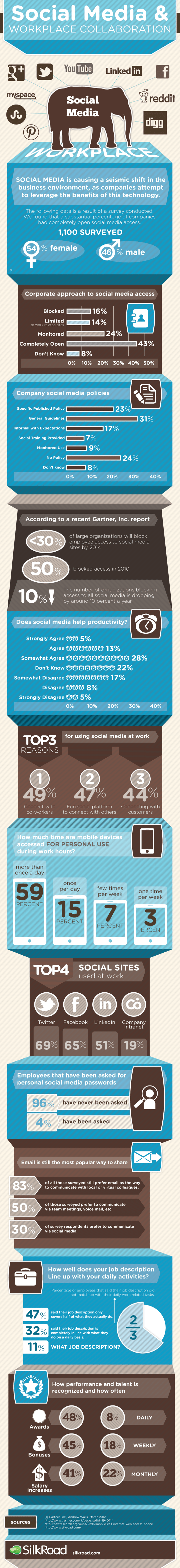 infographic-social-media-workplace