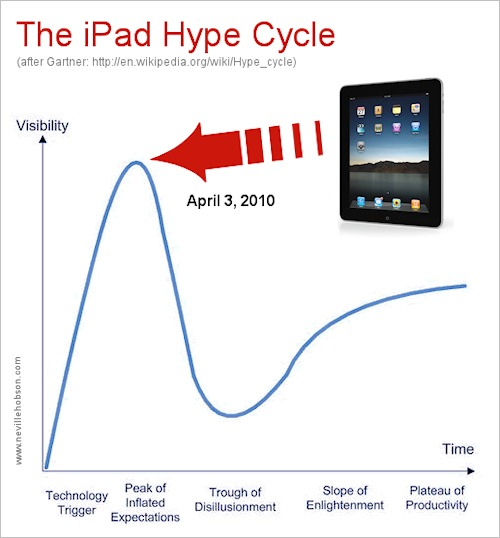 ipadhypecycle