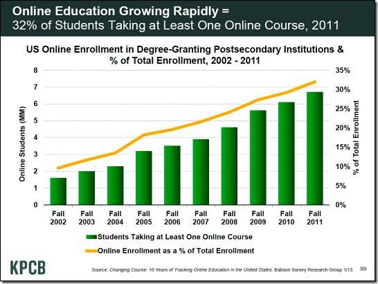 kpcb-2013-onlineeducation