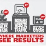 Results you can measure when you have a content marketing strategy