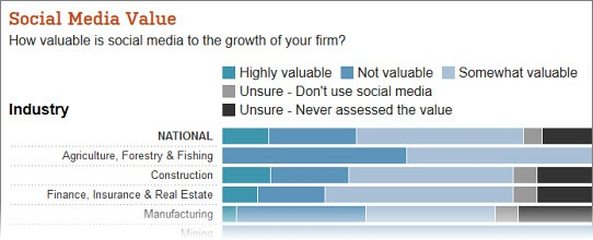 WSJ: Social Media Value