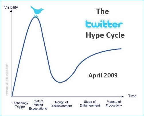 twitterhypecycle