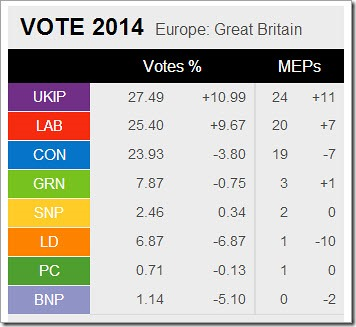 UK European election results 2014