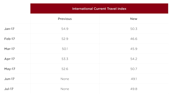 Table - U.S. Travel Trends Index