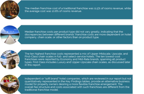 Table - Summary of Findings of the 2016/17 United States Hotel Franchise Fee Guide