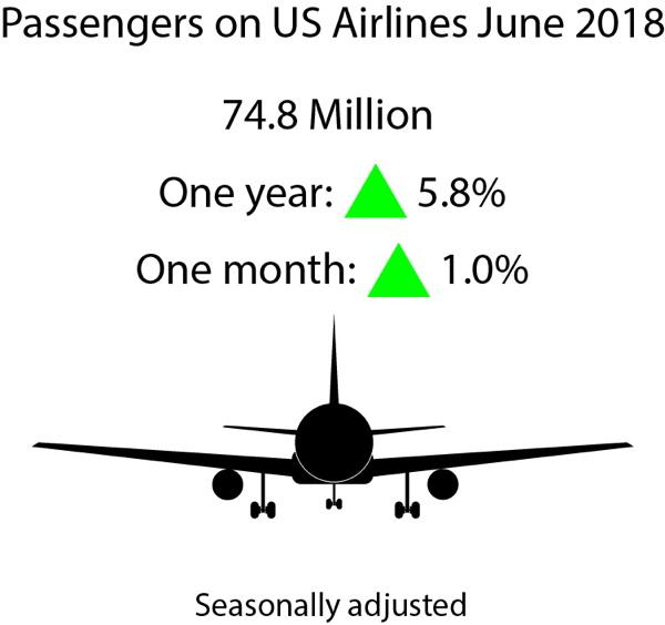 June 2018 U.S. Airline Traffic Data