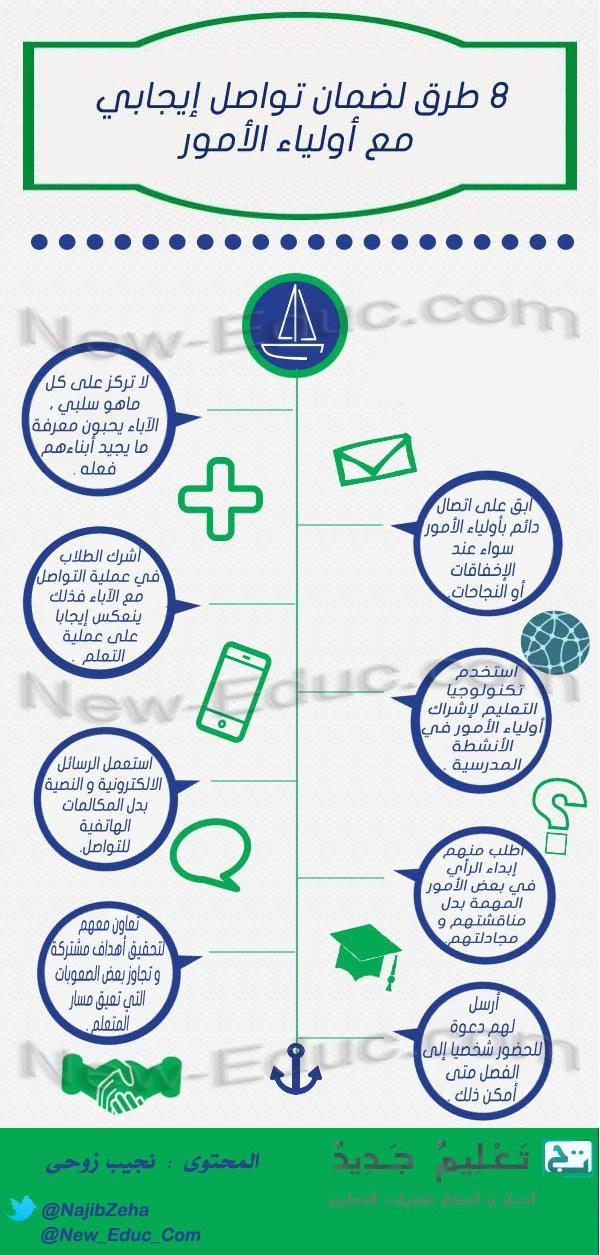 التواصل-مع-أولياء الأمور