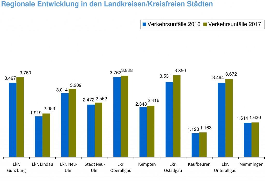 Grafik: Polizeipräsidium Schwaben Süd/West, Pressestelle