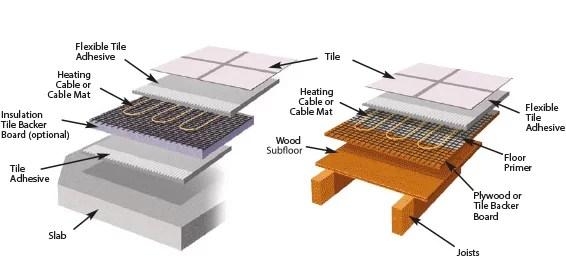 Under Tile Heating New Image Tiles Under Floor Heating Specialists