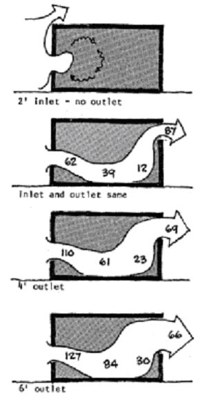 Design for Maximum Ventilation