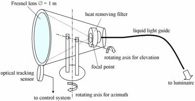 Fibre optic remote lighting