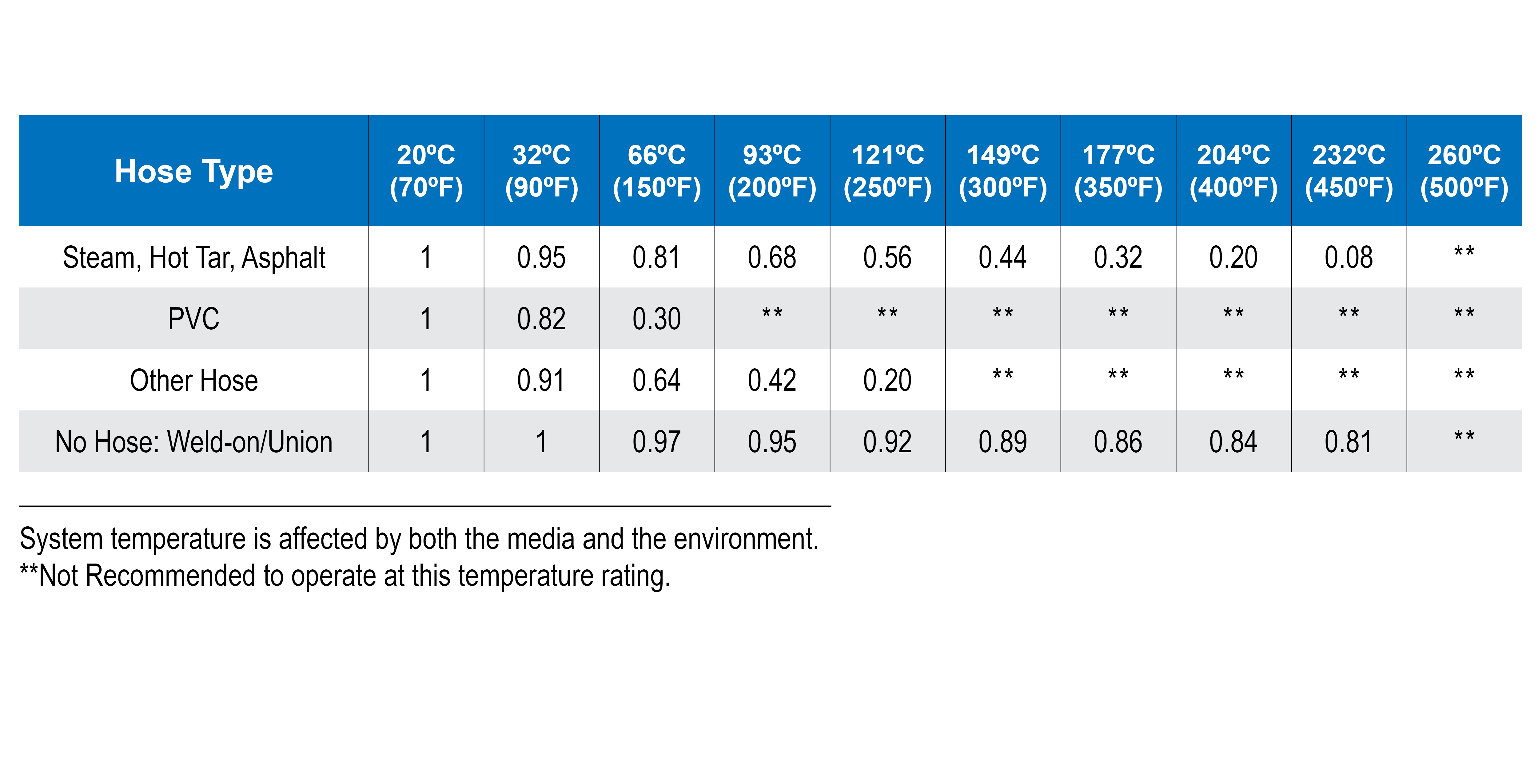 Hydraulic Hose Temperature Rating