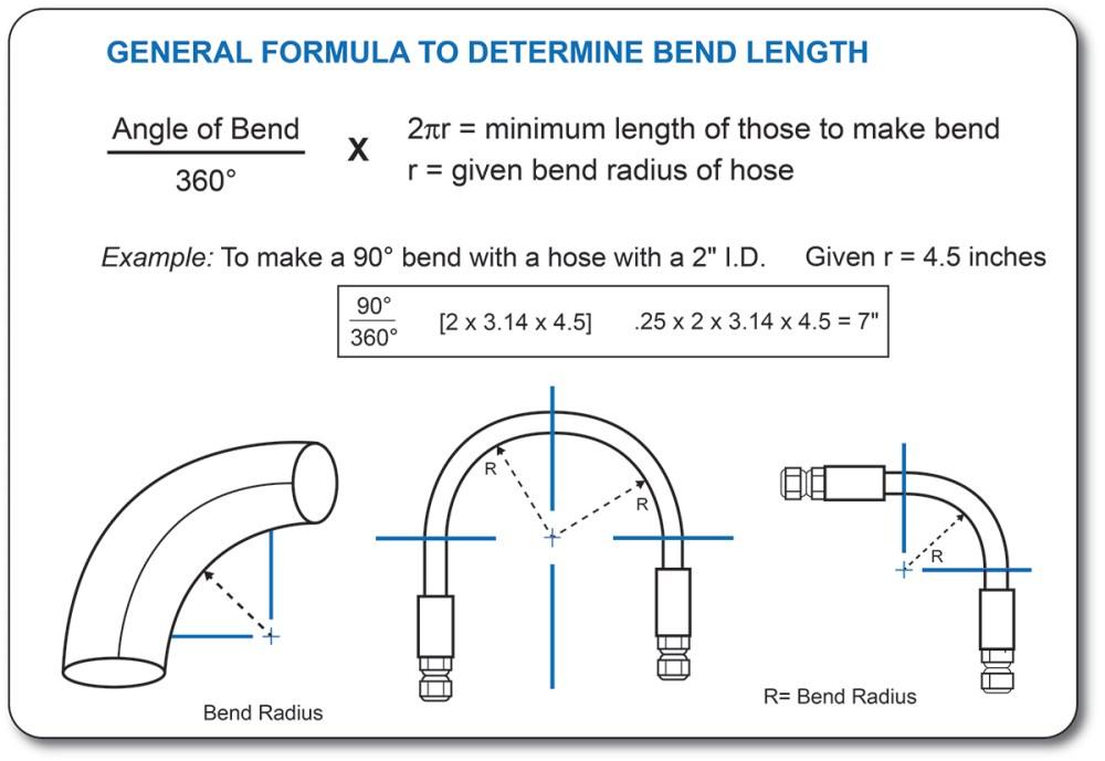 medium resolution of bend