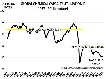 Chemical industry is the best indicator of EM outlook