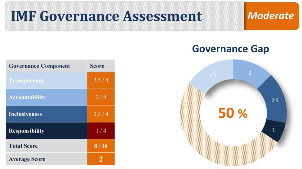 medium resolution of imf governance