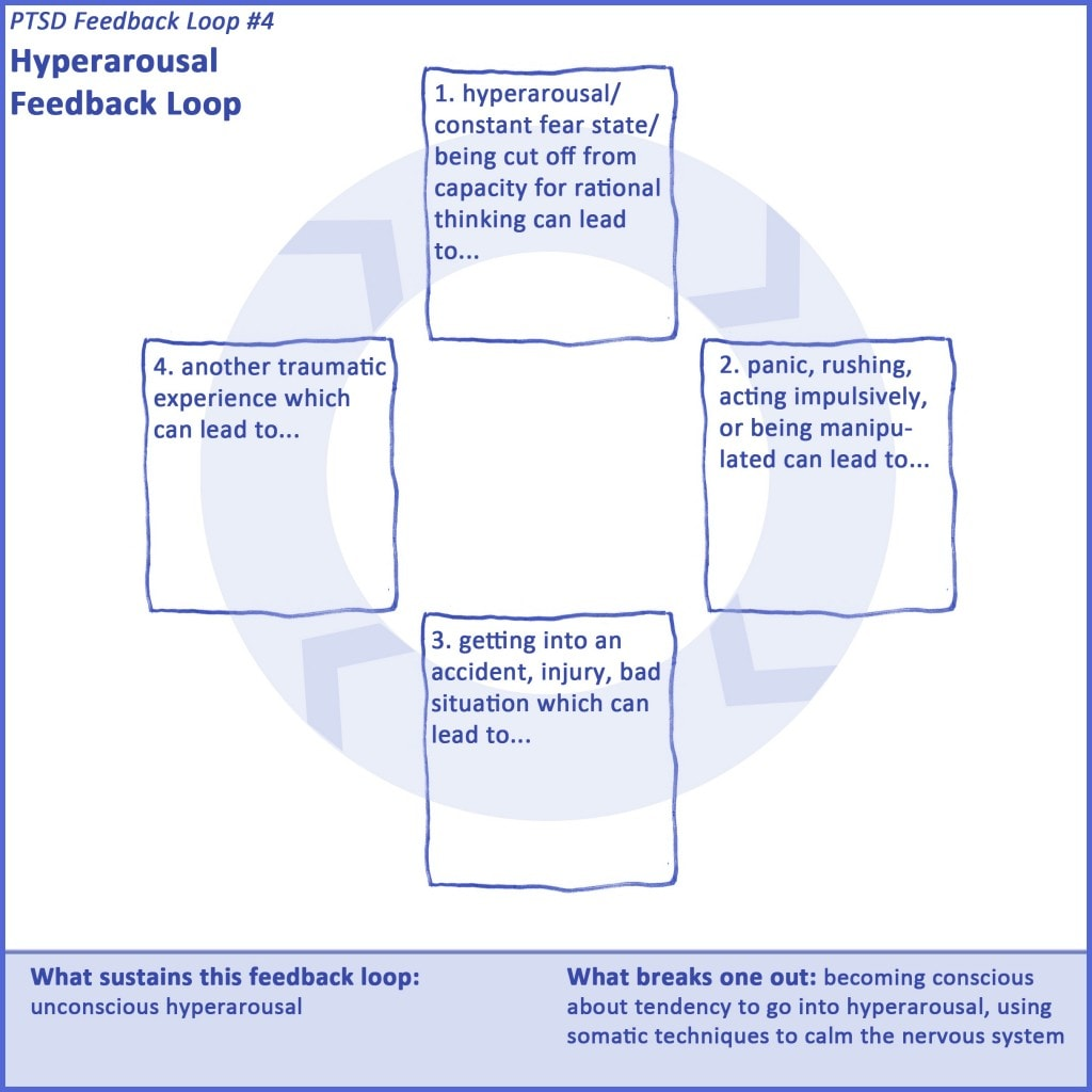 Therapist Worksheet Loop