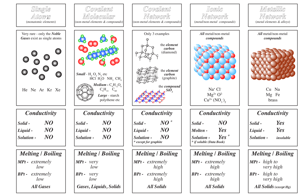 2 2 Electrons Bonding And Structure